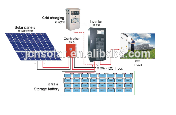 solar system on grid price - photo #49