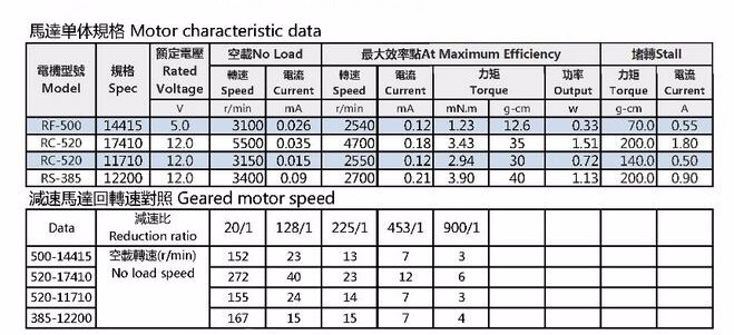 Customized flat electric dc worm small gear motor from for Dc gear motor specifications
