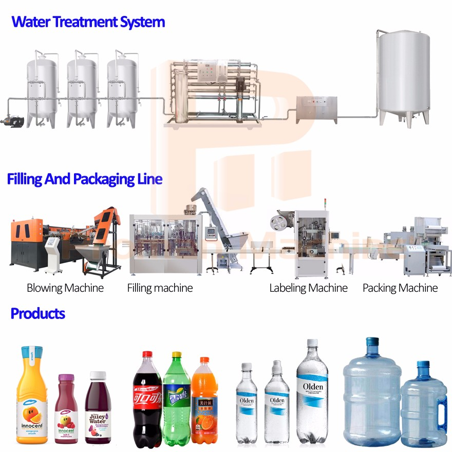 Mineral Water Bottling Plant Equipments / Mini Drinking Water Production  Plant And Filling Machinery For Mineral Water - Buy Water Bottling Plant