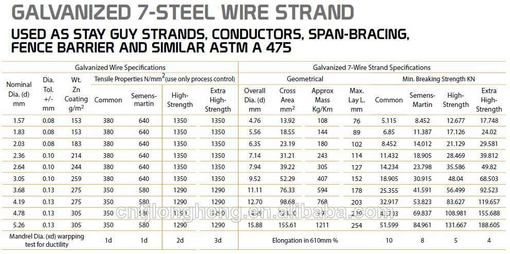 Astm B498 Pc Strand Messenger Cable Wire Used Galvanized