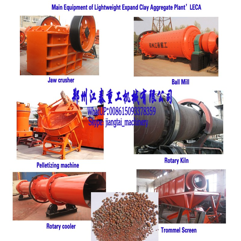 Light Expanded Clay Aggregate (LECA) - LECA & Cement Plant