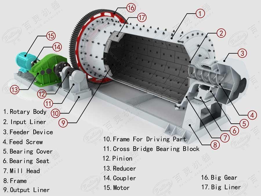 mineral ball mill for grinding slag buy mineral ball mill mining rh alibaba com Metso Ball Mill Design ball mill simple diagram