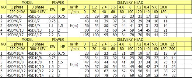 0 5hp 1hp Electric Texmo Electric Water Pump Motor Price
