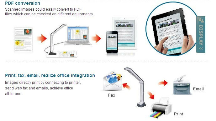 document scanner manager
