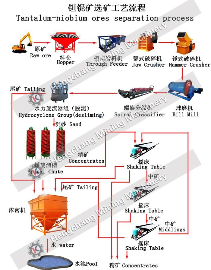 Tantalum-niobium Ores Separation Process