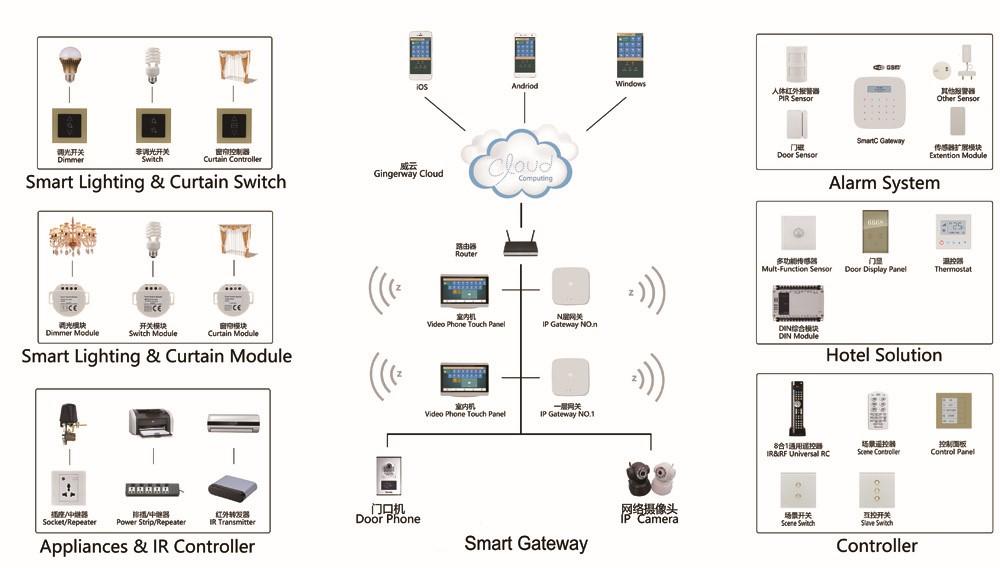 HTB1vMWIQpXXXXXiXpXXq6xXFXXX8 gw 5100m 8ch configurable relay din module oem smart home Relay Switch Wiring Diagram at gsmx.co