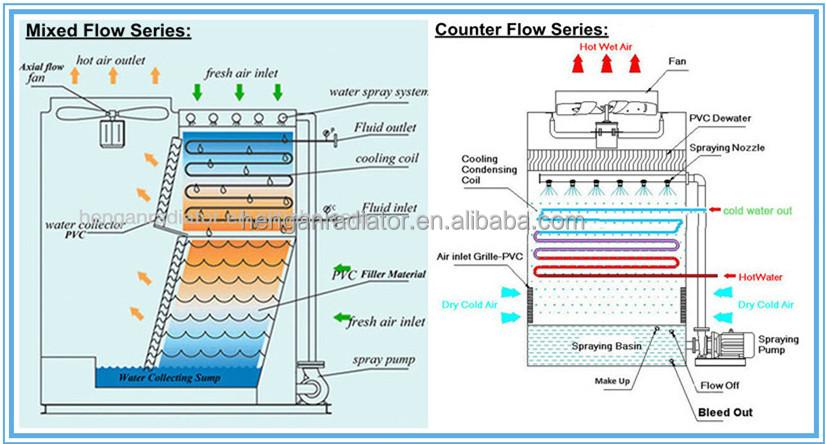 Chemical Plant Industrial R717 Ammonia Condenser