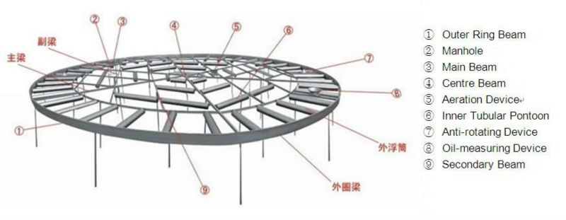 Structure of Internal floating roof.JPG