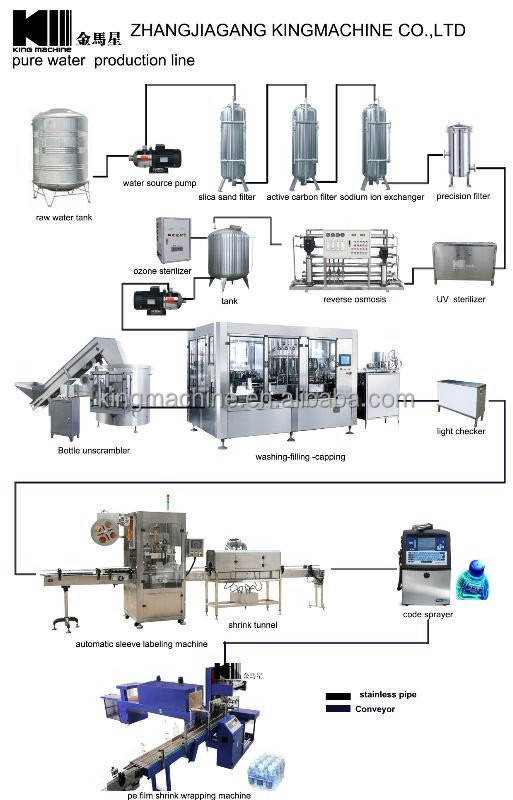 Ground Water River Treatment Plant System Buy