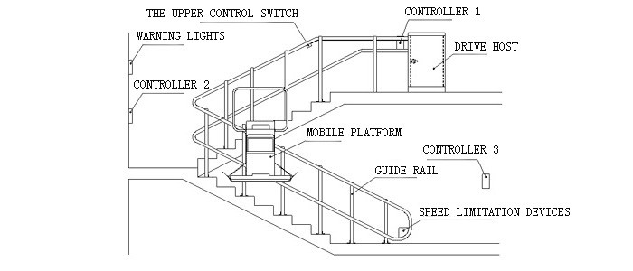 acorn 180 stairlift installation manual