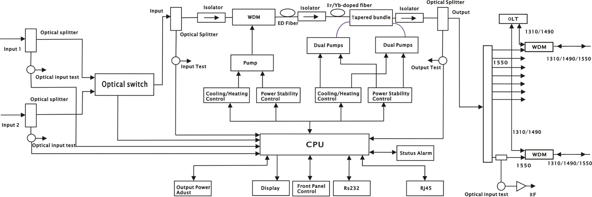 1550 EDFA Optical Amplifier application
