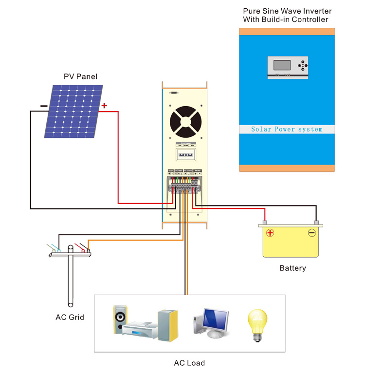 NEW solar pv inverter price 3kw 5kw 10kw 20kw grid tied inverter