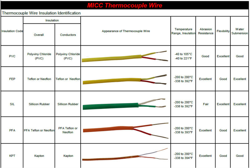 Pvc Insulated Thermocouple Compensation Wire Flame