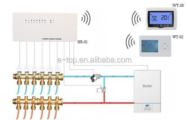multi zone central control wireless heating thermostat. Black Bedroom Furniture Sets. Home Design Ideas