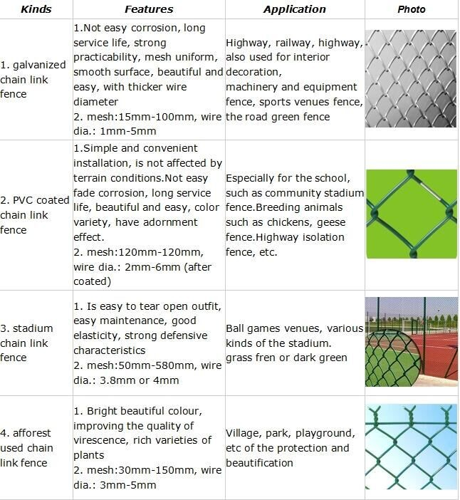 Cheap pvc coated diamond mesh fence wire fencing used 9 gauge chain 9 gauge chain link wire mesh fence feature keyboard keysfo Gallery
