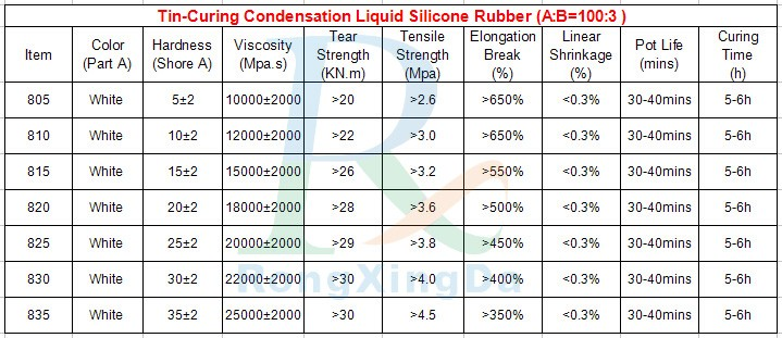 RTV2  liquid silicone rubber for concrete mold