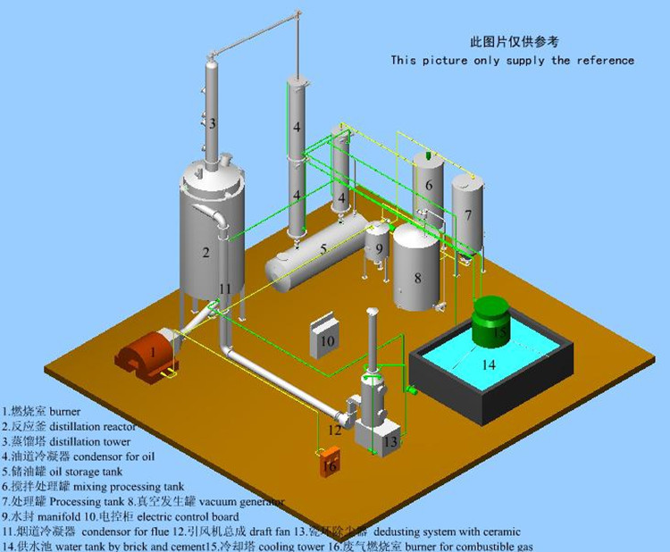 Oil Recycling Equipment Used Engine Oil Refining Machine