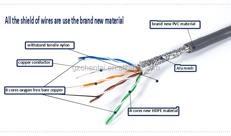 Excellent Ftp Sftp Utp Cat5E Cat6 Cat5 Lan Cable Spiral Cable Shielded Cable Wiring 101 Vihapipaaccommodationcom