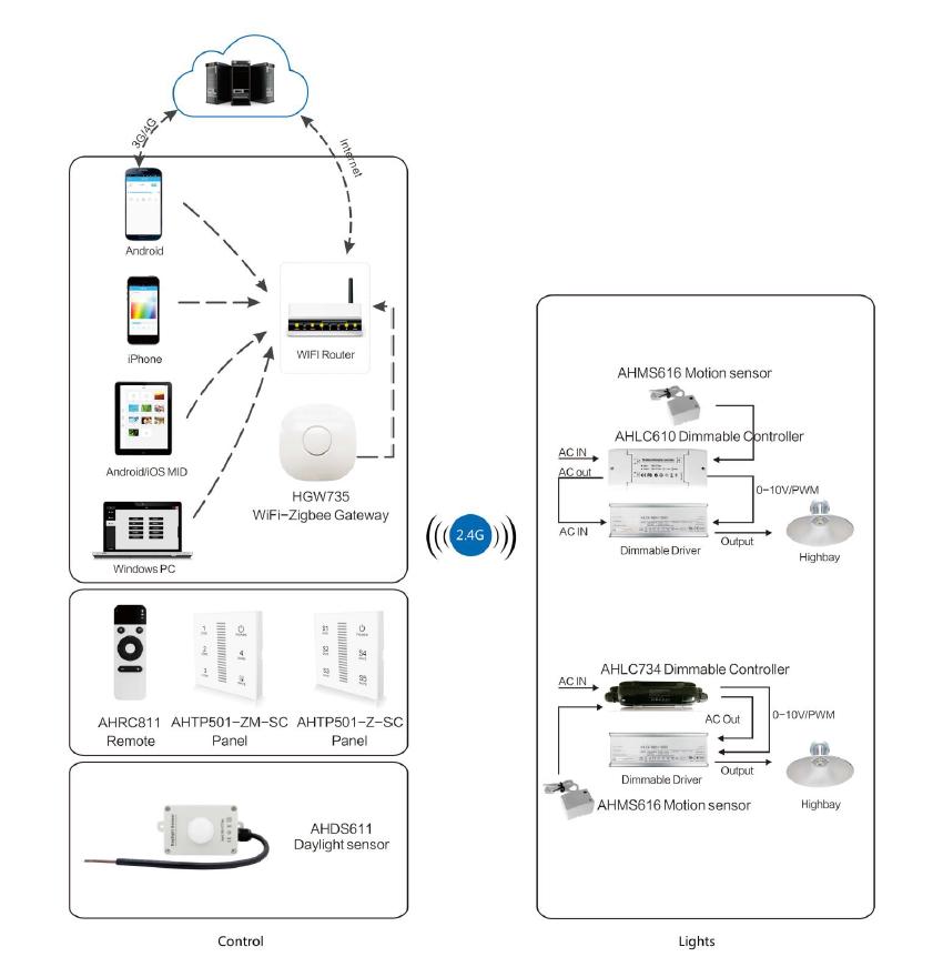 Wifi zigbee ha 1.2 zll cahaya link gateway untuk sistem otomatisasi rumah pintar otomatisasi rumah