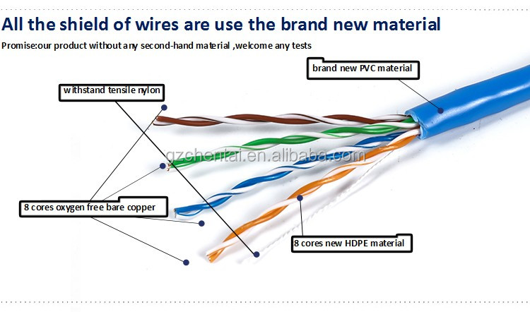 Cat5 Cat 5 Cat6 6 Cable Roll Utp Network Wire Lan Amp
