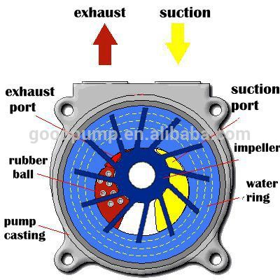 Water Ring Vacuum Pump High Low Volume Water Pump Buy