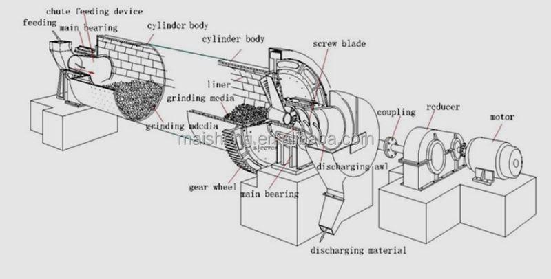 sag mill diagram