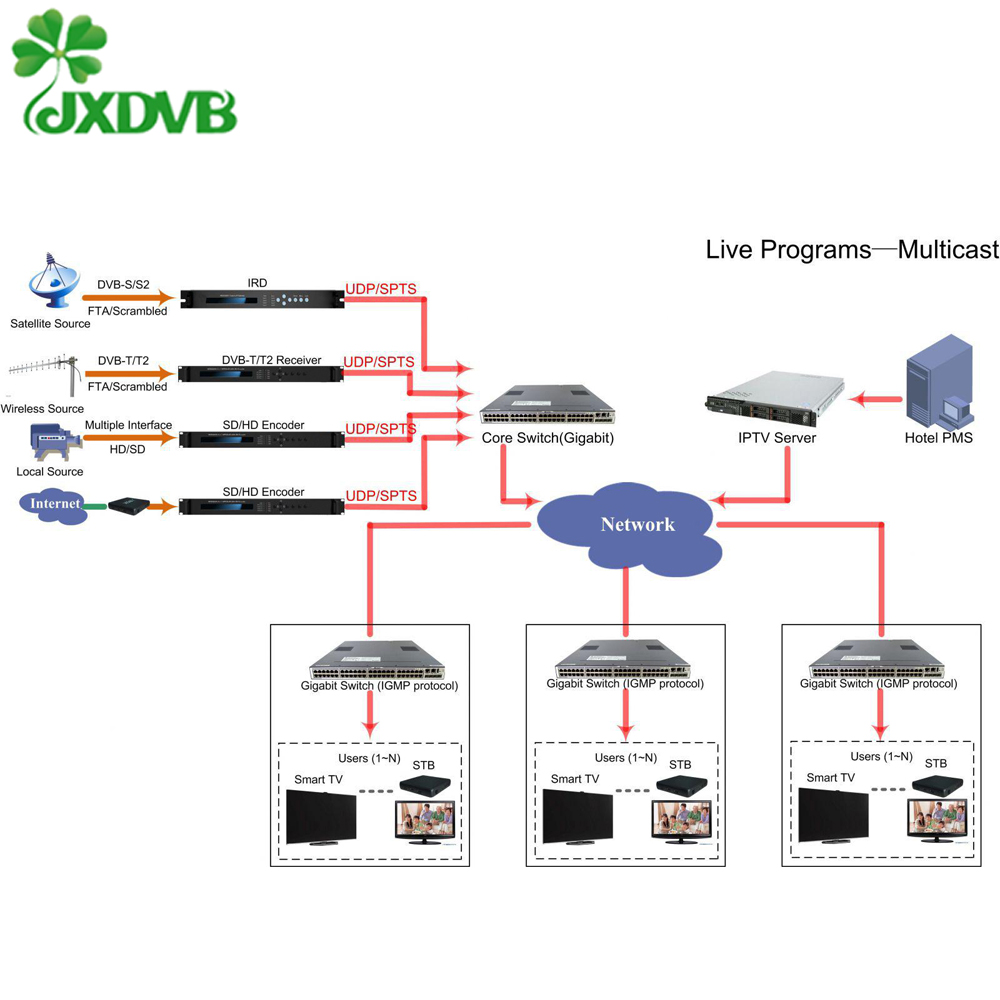Best Iptv Server Linux Vod Iptv Server Software - Buy Iptv Server  Software,Android Iptv Software,Vod Server Software Product on Alibaba com