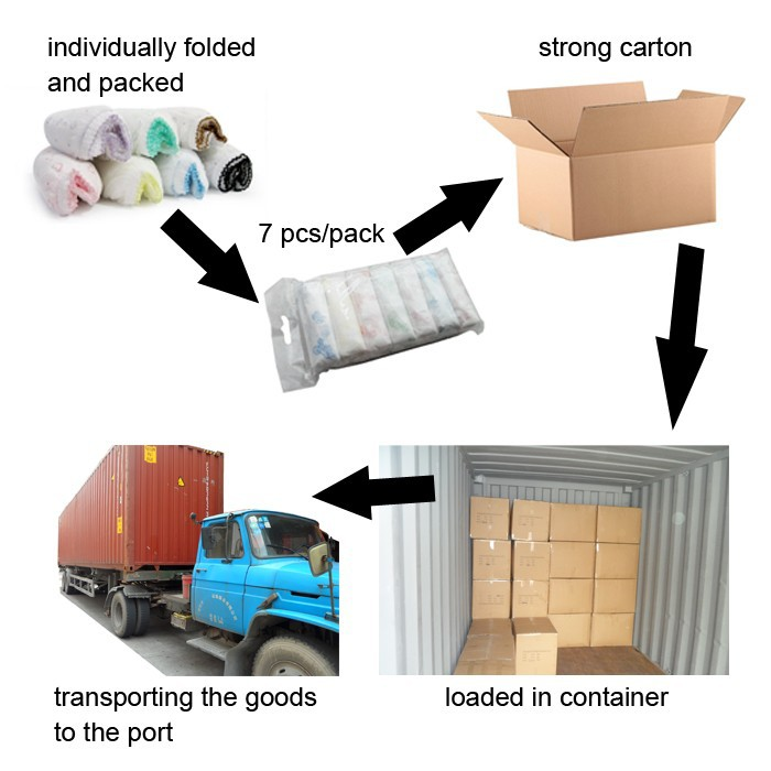 Packaging & Shipping of disposable underwear