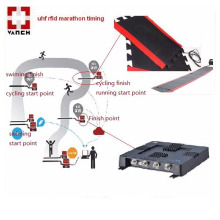 rfid marathon timing system with UHF fixed reader and UHF floor mat antenna