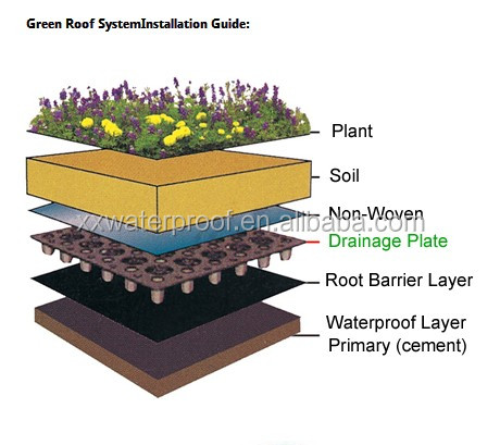 Waterproofing membrane type earthquakes construction for Sustainable roof materials