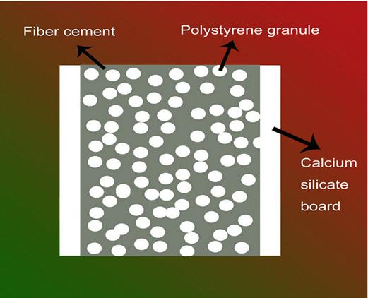 Calcium Silicate Brick Chipped : Sound proof partition board materials calcium silicate