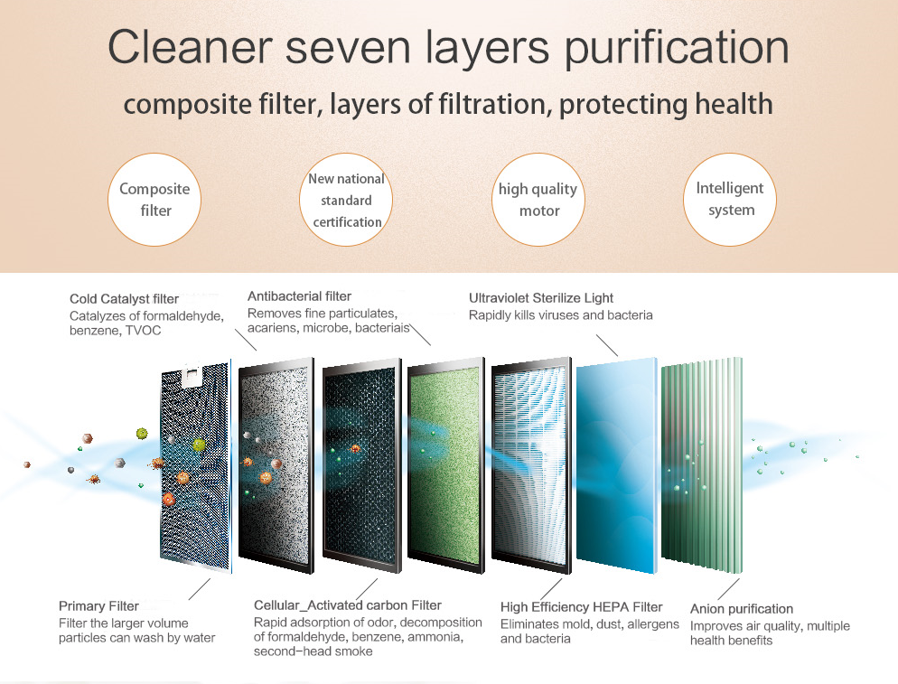 Zenfly clean air machine OEM air purifier  air filtration