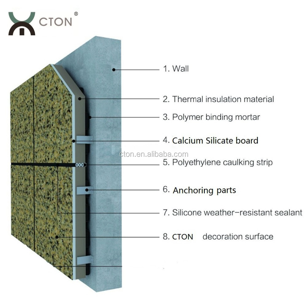 Exterior Insulation And Finishing System Eifs Panel Buy Thermal Insulation Board Decorative