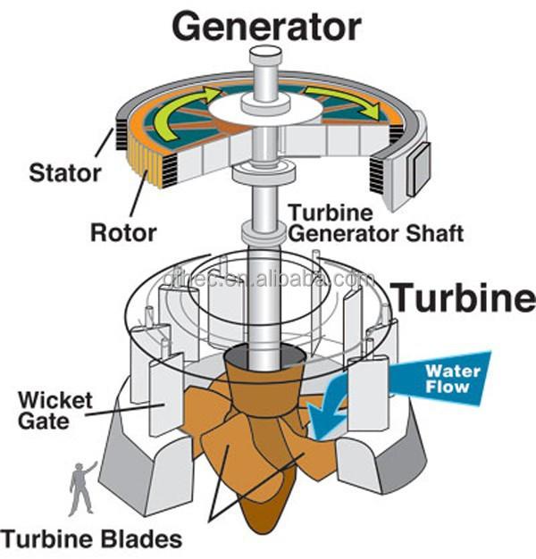 Axial Flow Water Turbine - Buy Micro Kaplan Turbine,Propeller Turbine,Axial  Flow Water Turbine Product on Alibaba com