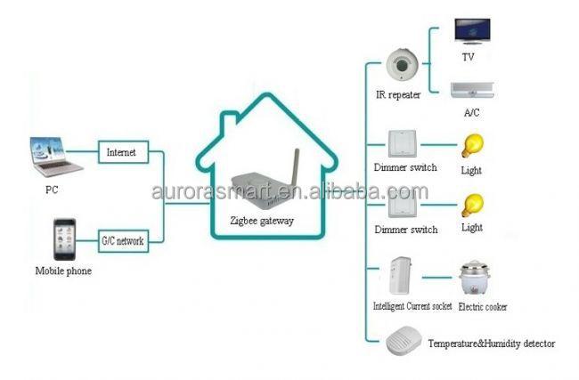 high quality zigbee smart home automation zigbee gateway. Black Bedroom Furniture Sets. Home Design Ideas