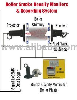 Smoke Density Meter A1 Instruments Buy Smoke Density