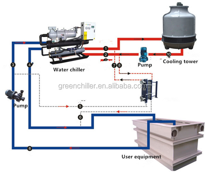 Industrial Water Cooled Chiller With Water Tank And Water