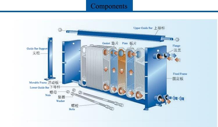 cross flow heat exchanger, plate heat exchangers