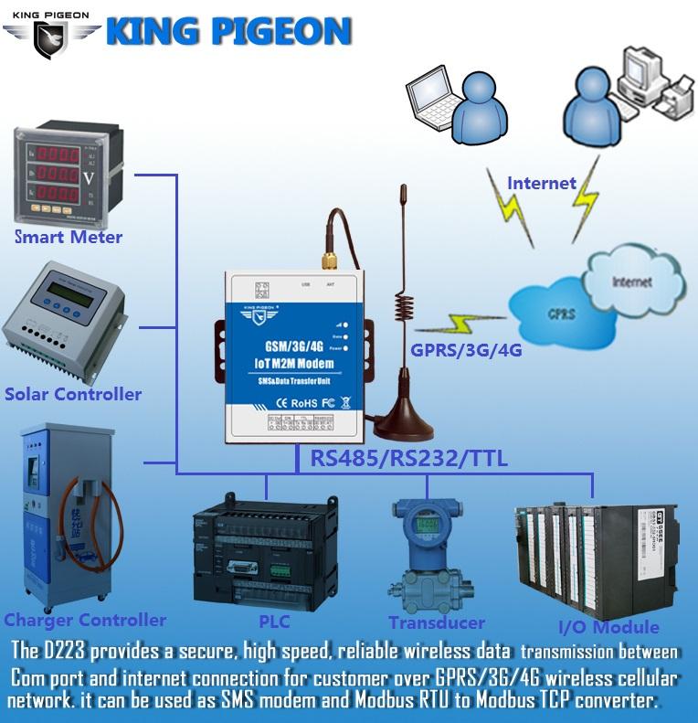Gsm Gprs 3g 4g Iot M2m Rs232/485 To Gprs Server Converter D222 - Buy 4g  Data Logger Data Transfer Unit,Gsm 3g 4g Data Logger Telemetry Data