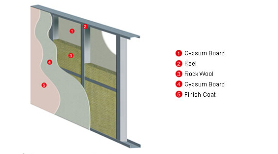 soundproof and heat insulation partition wall rock wool