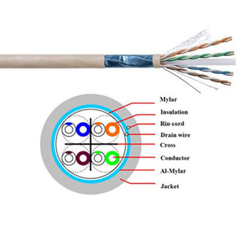 Ftp Cat6 Shielded Twisted Pair Network Cable Buy Cat6