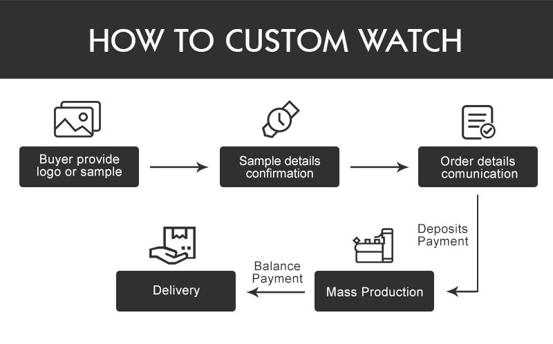 Custom watch procedure.jpg