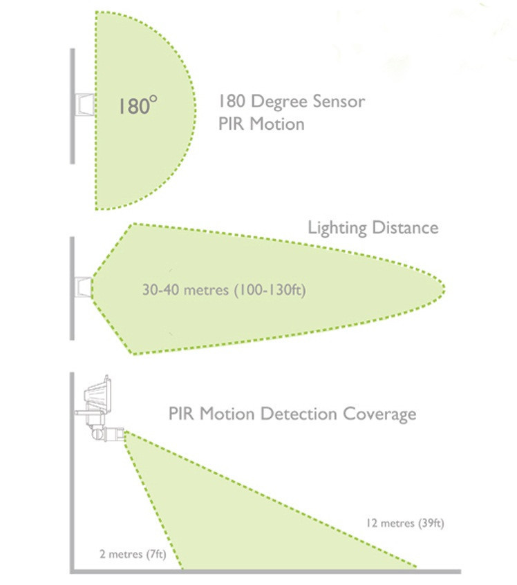 Solar Lamp,Super Bright 90 Led Solar Floodlights Motion Sensor ...