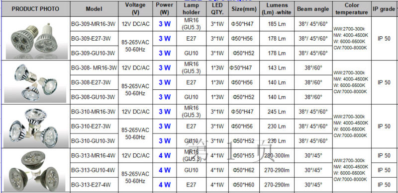 Gu10 Led Spotlight 120 Degree Beam Angle,Osram Mini Power ...