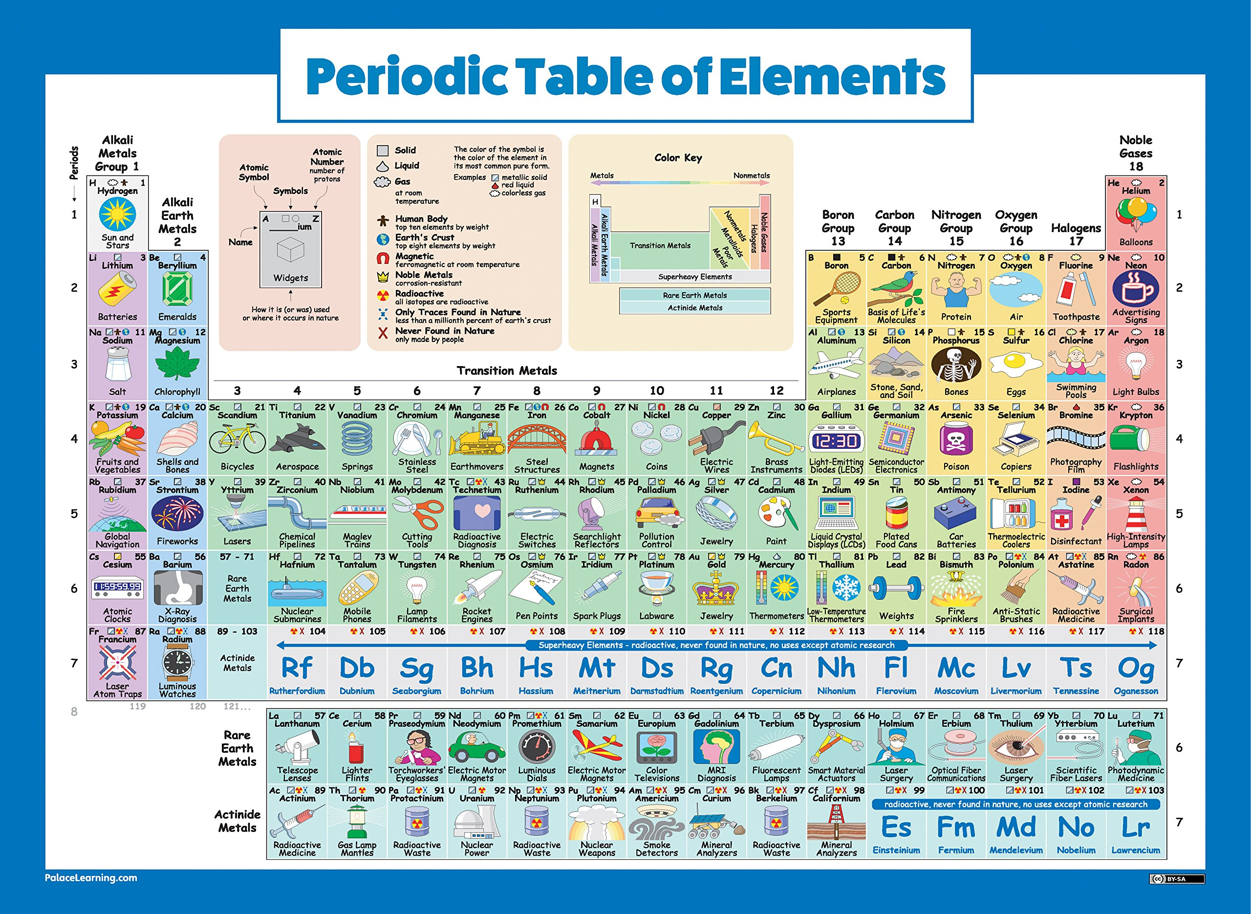 humanism elements in teaching periodic table The elements are organized in the periodic table by their chemical  to make us a teaching team  minds on periodic table: visualizing the unseen.