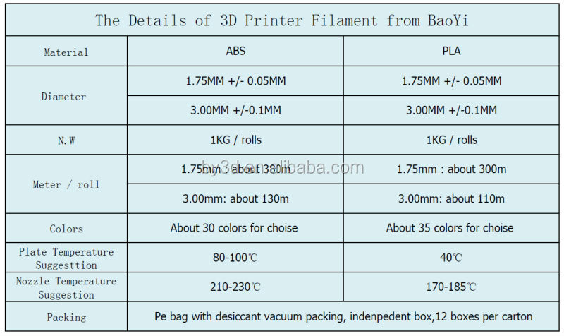 Wholesale Best quality PLA/abs/hips/pva filament for makerbot ...