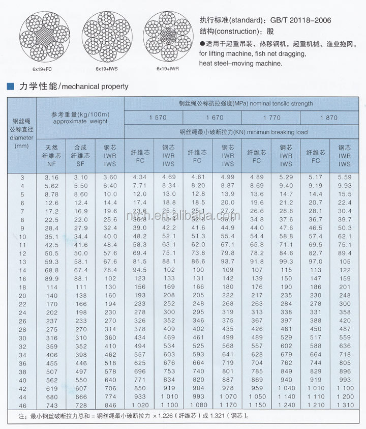 Alibaba China Good Prices For 6x19+wsc 6x19+iwrc Electric Galvanized ...