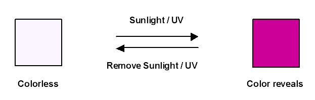 Sun Light-sensitive Pigments,Photochromic Dyes Manufacturer