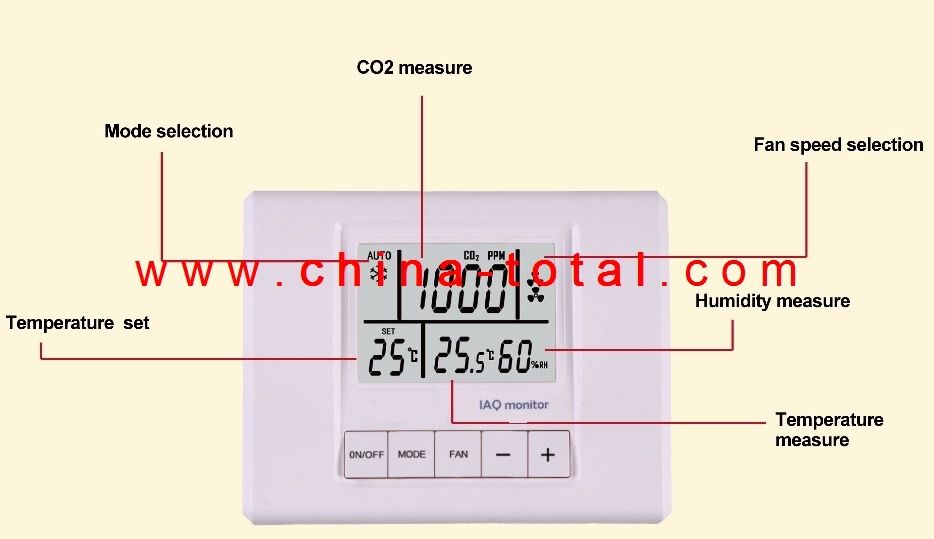 SRAT941-CO2-F Temperature,humidity and CO2 Monitor with Fan Level Control