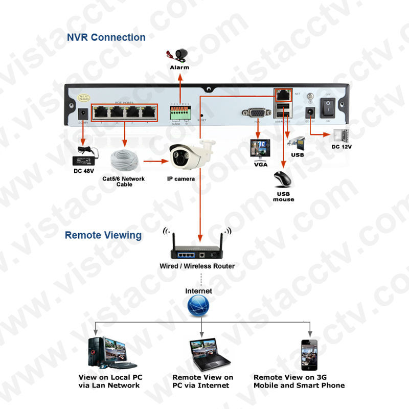 High Quality Professional 32CH 160Mbps 6MP/3MP/1080P IP NVR dual stream motion detection IP NVR System